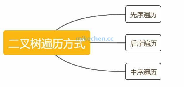 最全二叉树详解:二叉树的遍历以及完全二叉树等6种详解-mikechen的互联网架构师之路