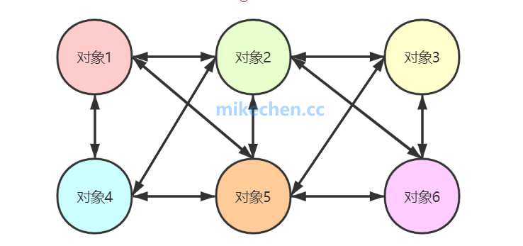 Spring IOC实现原理,源码深度剖析!-mikechen的互联网架构师之路