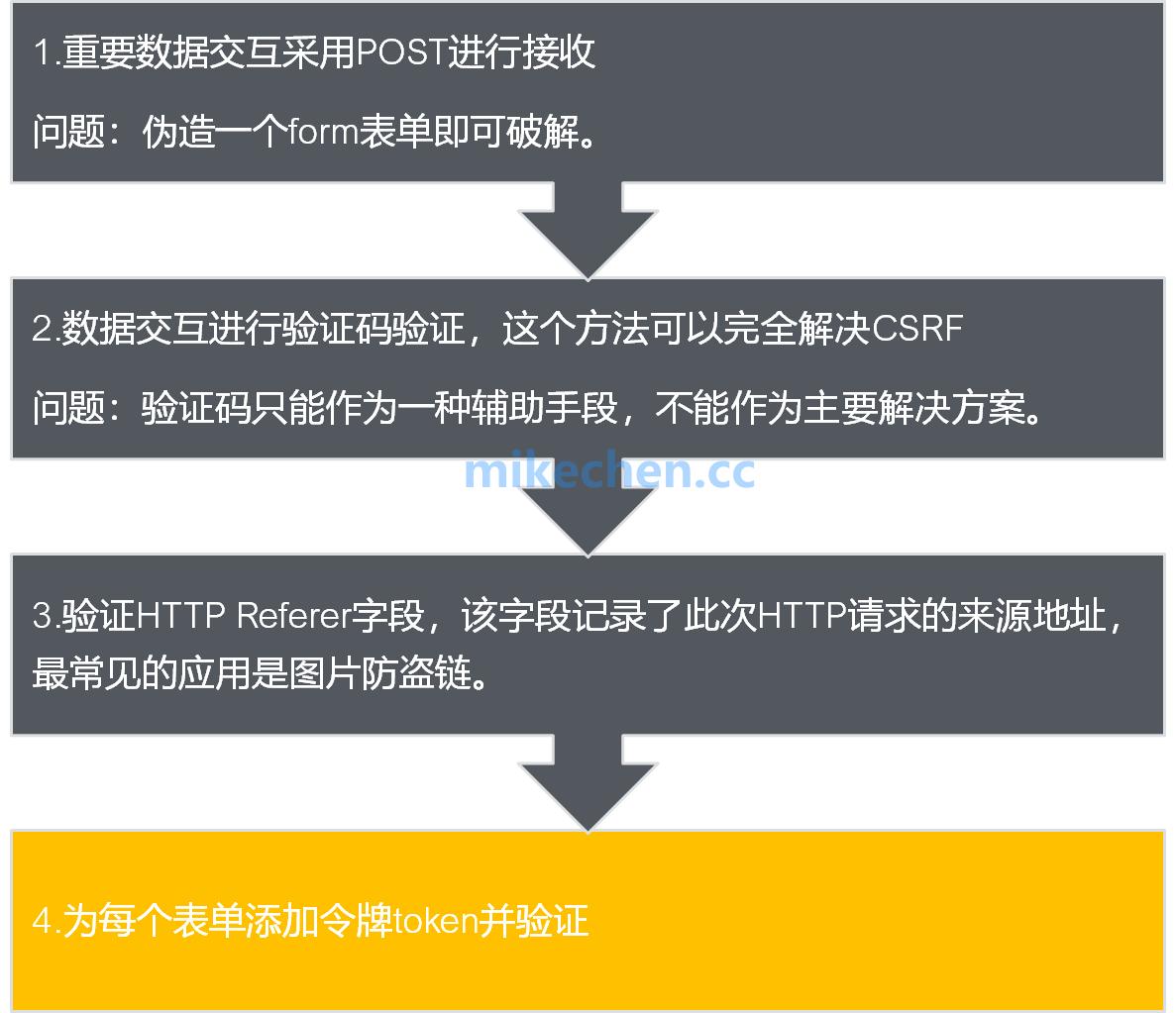 如何防御XSS、CSRF、SQL注入、CC、DDos攻击?-mikechen的互联网架构师之路