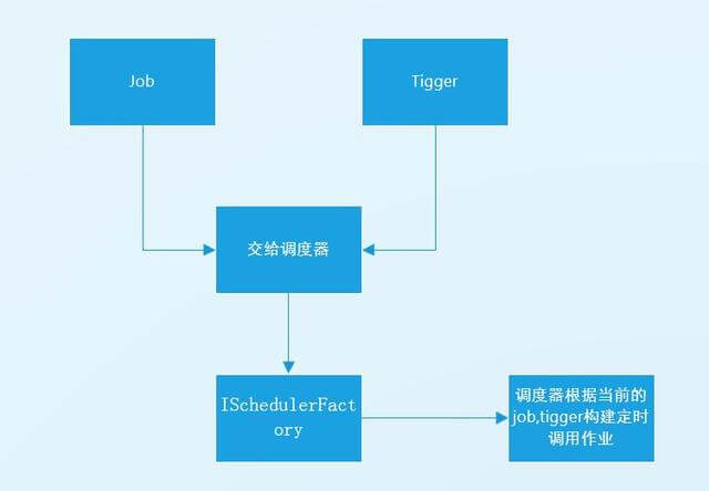 Quartz调度框架详解、运用场景、与集群部署实践-mikechen的互联网架构师之路