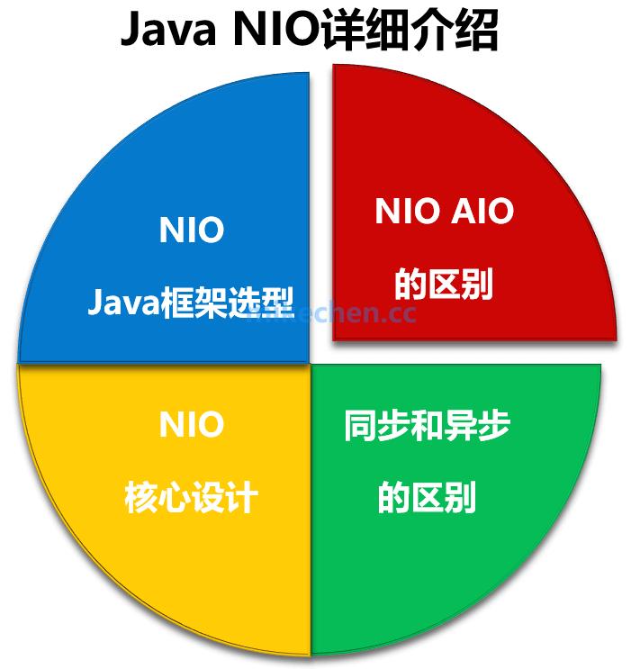NIO、BIO、AIO的区别,及NIO的应用和框架选型-mikechen的互联网架构师之路