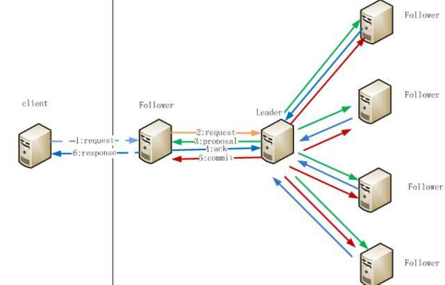 Zookeeper的原理和架构设计,以及应用场景-mikechen的互联网架构师之路