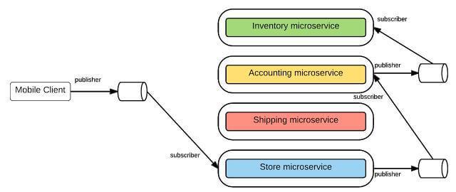 从单体架构、到SOA、再到微服务的架构设计详解-mikechen的互联网架构师之路