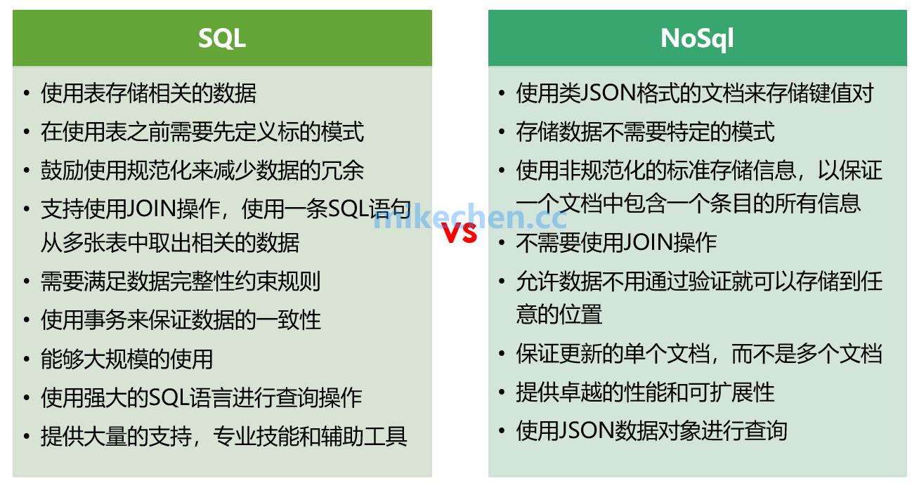 NoSQL和SQL的区别、使用场景与选型比较-mikechen的互联网架构师之路