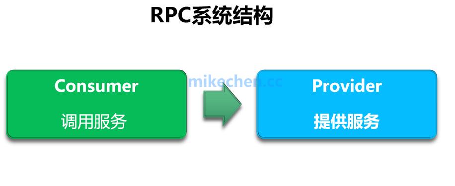 详解RPC远程调用和消息队列MQ的区别-mikechen的互联网架构师之路