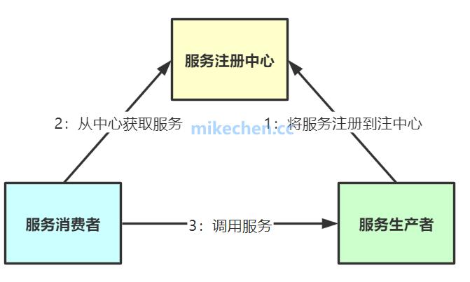服务注册与发现的实现原理、及实现优劣势比较-mikechen的互联网架构师之路