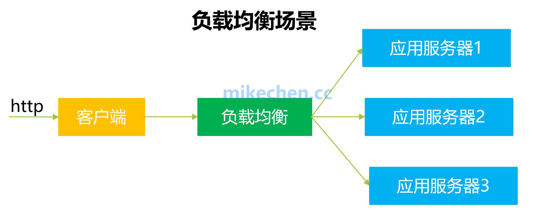 分布式、集群、负载均衡、分布式数据一致性的区别与关联-mikechen的互联网架构师之路