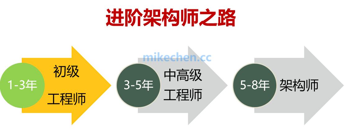 java初级、中级、高级、架构师的技能要求和职责要求-mikechen的互联网架构师之路