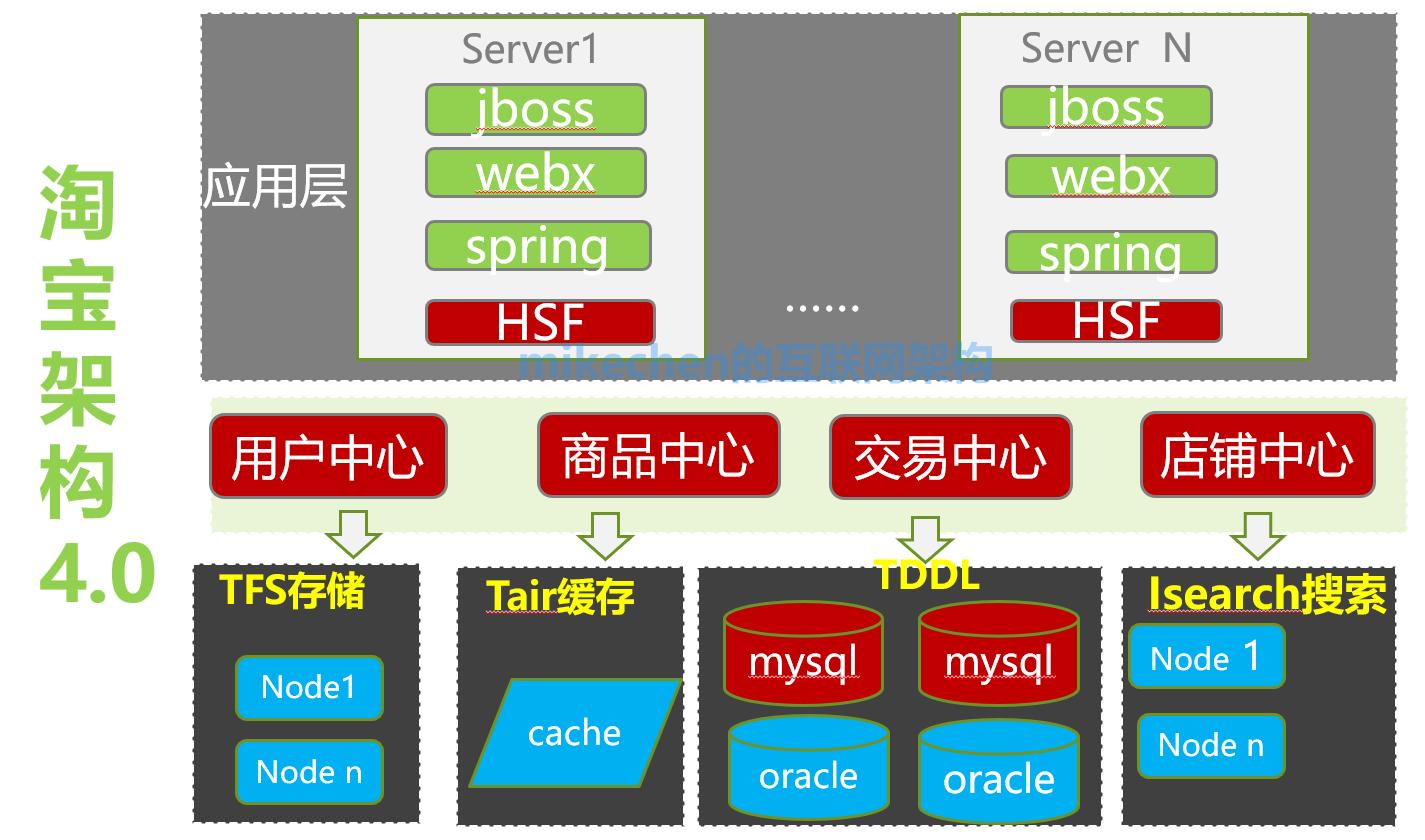 分布式架构系统拆分原则、需求、微服务拆分步骤-mikechen的互联网架构师之路