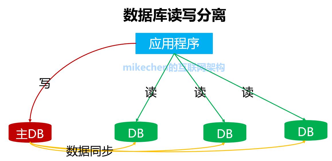 数据库分库分表、读写分离的原理实现,使用场景-mikechen的互联网架构师之路