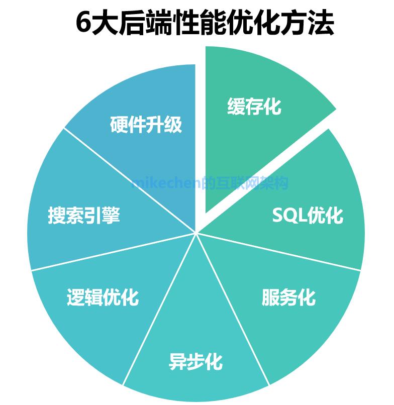常用的后端性能优化六种方式:缓存化+服务化+异步化等-mikechen的互联网架构师之路
