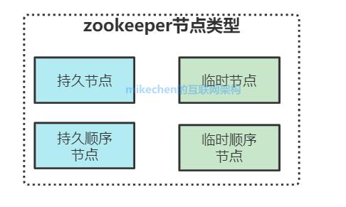 史上最全Zookeeper面试题及答案总结!-mikechen的互联网架构师之路