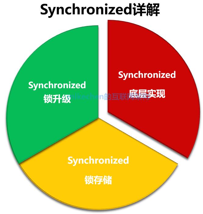 Synchronized的底层实现原理(看这篇就够了)-mikechen的互联网架构师之路