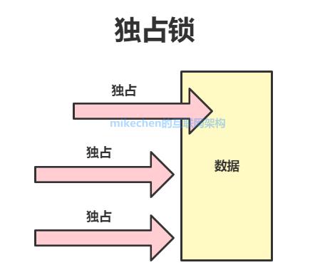最全Java锁详解:独享锁/共享锁+公平锁/非公平锁+乐观锁/悲观锁-mikechen的互联网架构师之路